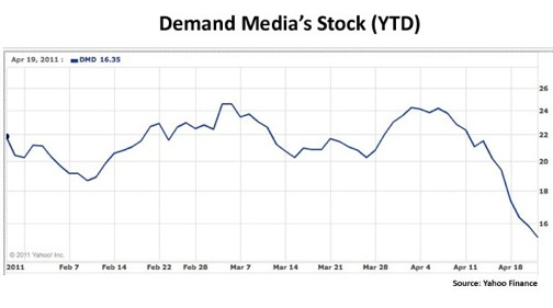 Demand Media Stock Chart