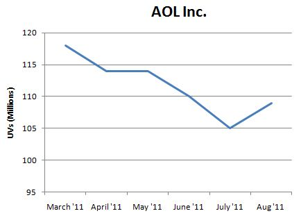 AOL Traffic Graph