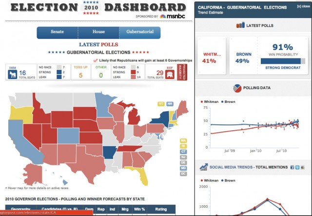 Huffington Post Dashboard