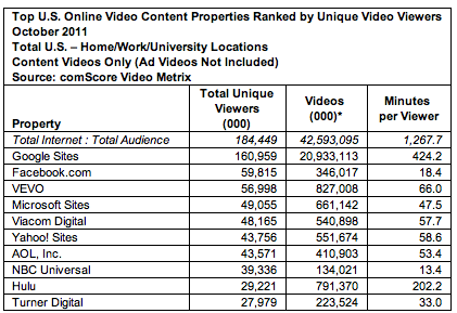 Video Content viewing October 2011