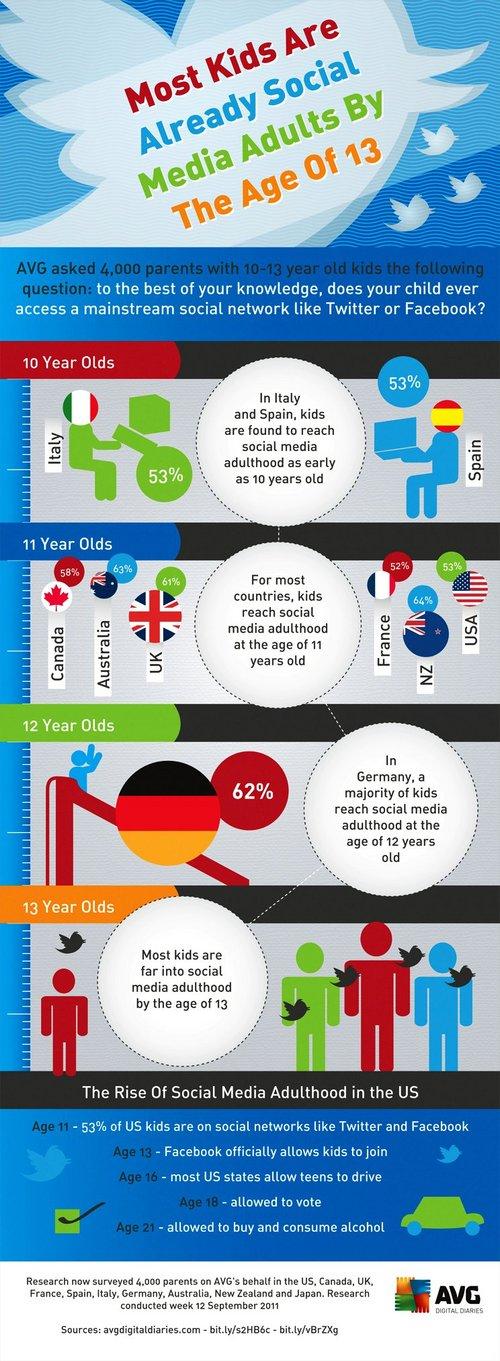 kids facebook infograph