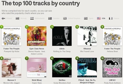 Top 100 Tracks by Country Spotify
