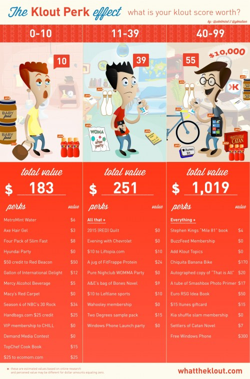 Klout value - click for full view