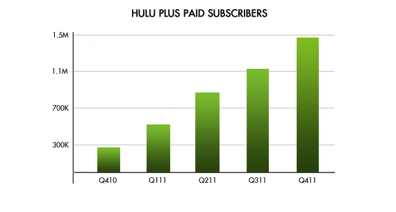 Hulu Plus Paid Subscriber Base Growth Chart